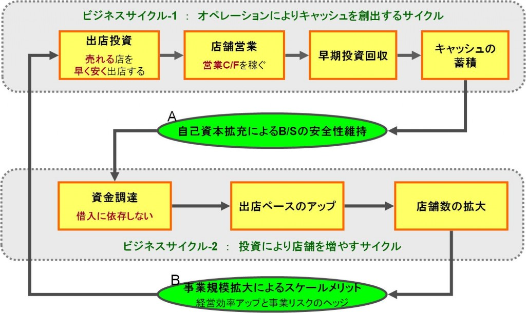 多店舗展開とビジネスサイクルの好循環